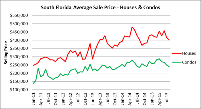 Home Sales Trends In South Florida By Month