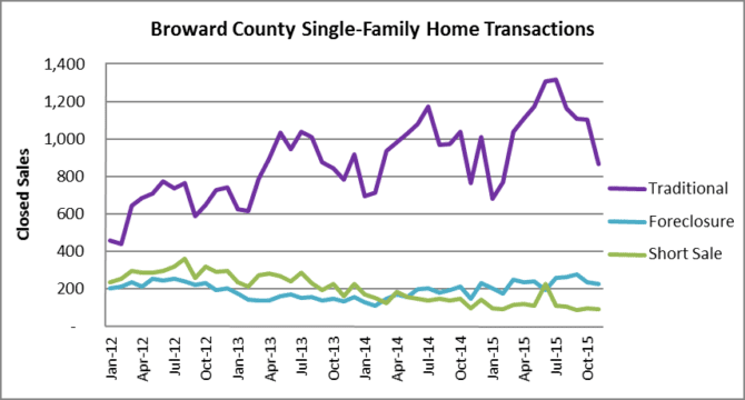 Broward House Transactions by Type