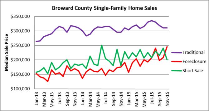 Broward Houses - Median Sale Price