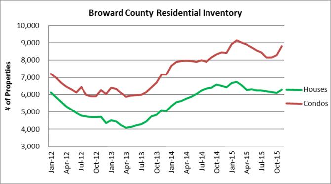 Monthly Broward Inventory