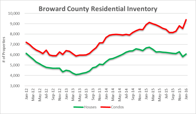 Broward Residential Inventory