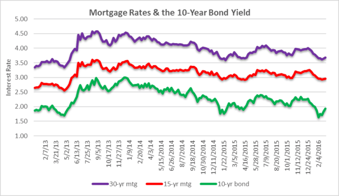 Mortgage Rates vs. 10-Year Bond