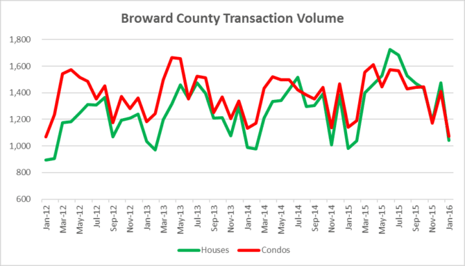 Residential Transaction Volume - Broward