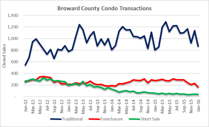 Transaction Volume - Condos