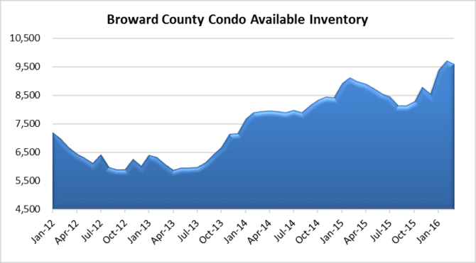 Condo inventory Fort Lauderdale