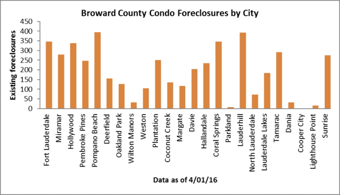 Condo market foreclosures Fort Lauderdale