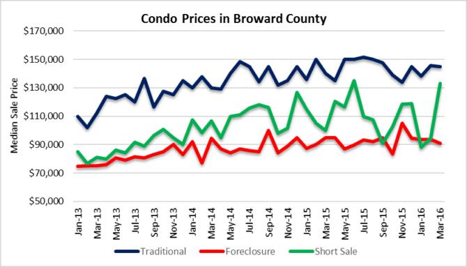 Condo market short sales foreclosures traditional
