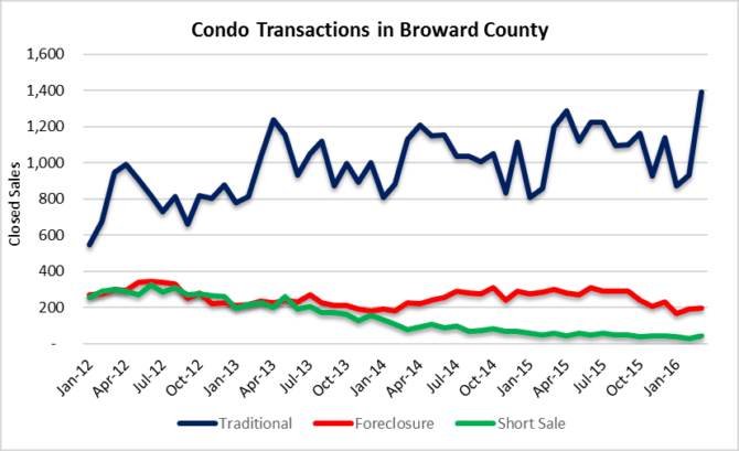 Condo market transaction volume Fort Lauderdale