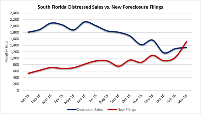South Florida Distressed Sales vs. New Foreclosures