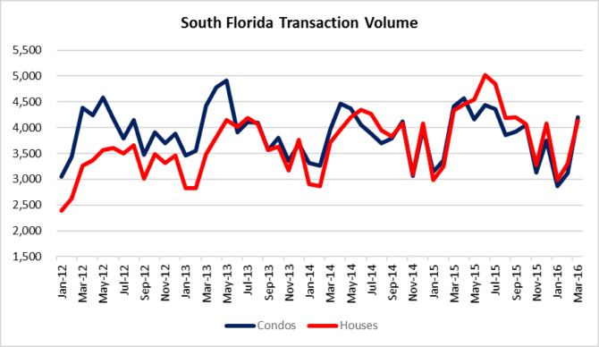 South Forida Residential Transaction Volume