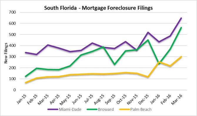 South Florida Area Foreclosure Filings