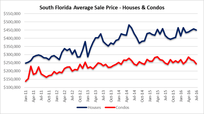 Real estate sales prices