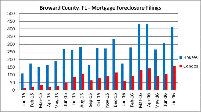 Broward foreclosure filings