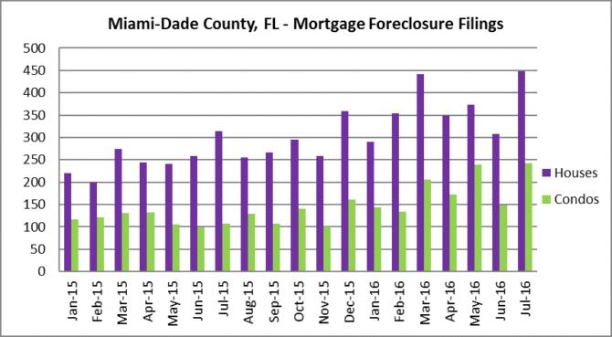 Miami-Dade foreclosure filings