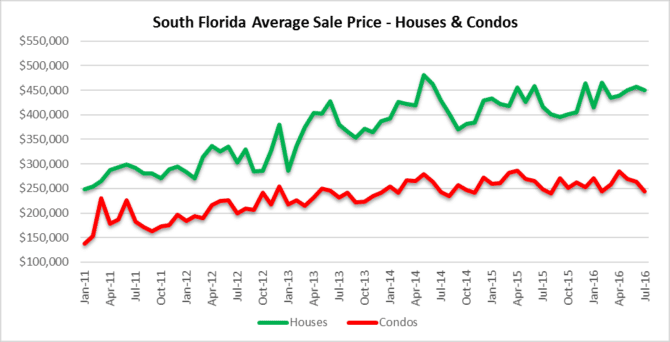 Sale Prices - South Florida real estate