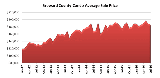 Condo property market sale prices Fort lauderdale area