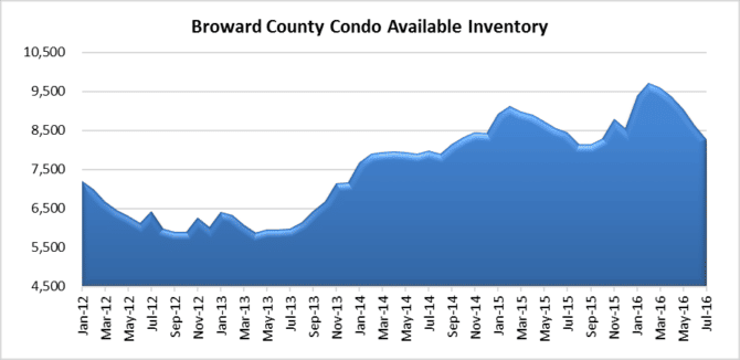 Fort Lauderdale #condo property market inventory