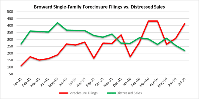 single family distressed sales and foreclosures