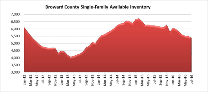 single-family home inventory