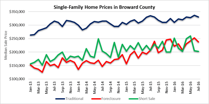 sales prices in single-family homes