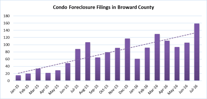 Condo property market #mortgage #foreclosure filings Fort Lauderdale