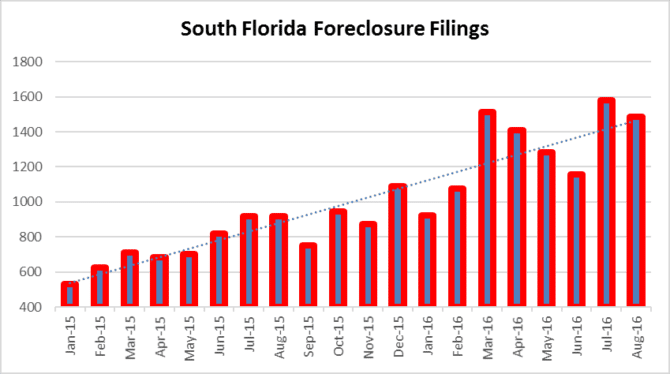 Foreclosure activity in South Florida