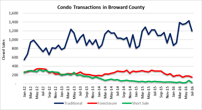 condo property market transactions in Fort lauderdale