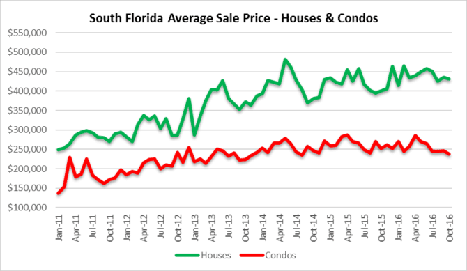 Sales prices of South Florida houses and condos