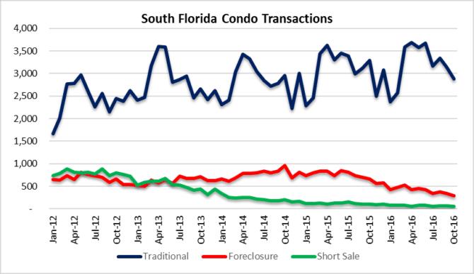 condo short sales foreclosures south florida