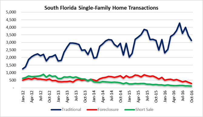 Short sales foreclosures in houses