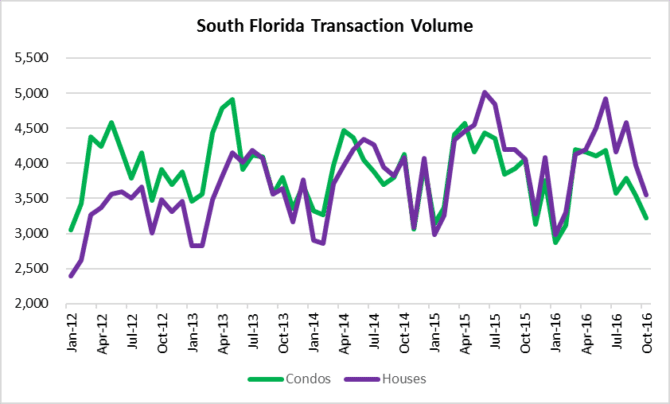 Houses and condo sales in South Florida
