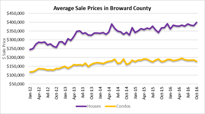 sale prices houses and condos fort lauderdale