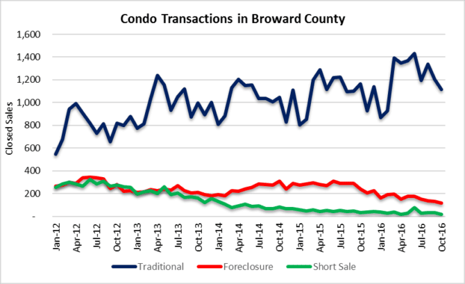 condo property sales fort lauderdale