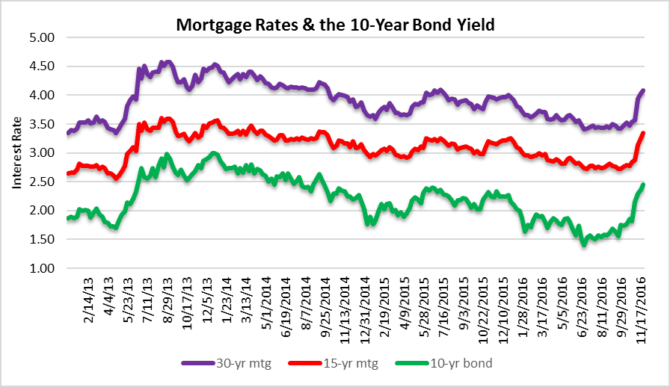 fun with bond yields and mortgage rates