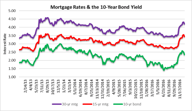 Watch mortgage rates and bond yields