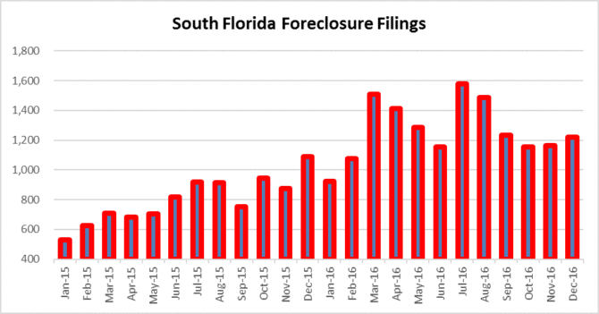 Watch South Florida foreclosure filings