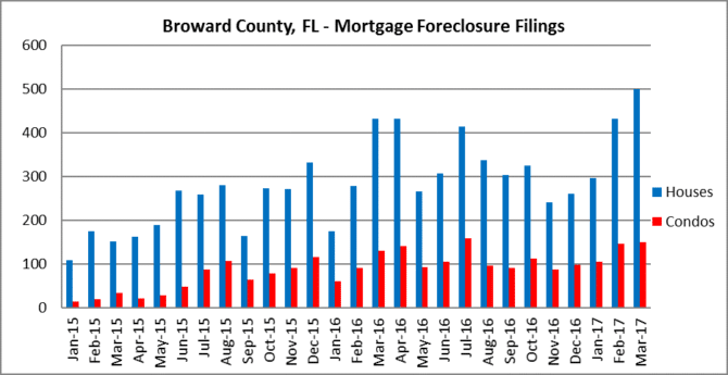 #Foreclosures in Fort lauderdale
