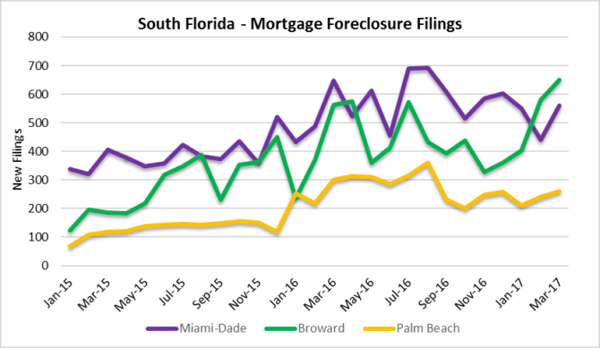 South Florida #Foreclosures