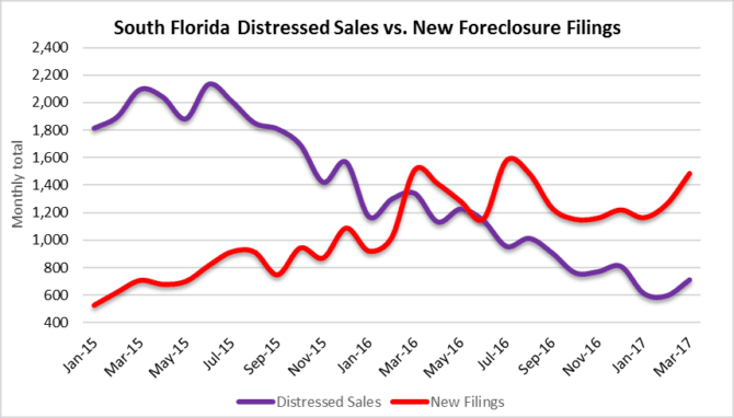 Foreclosure sales and short sales in South Florida real estate