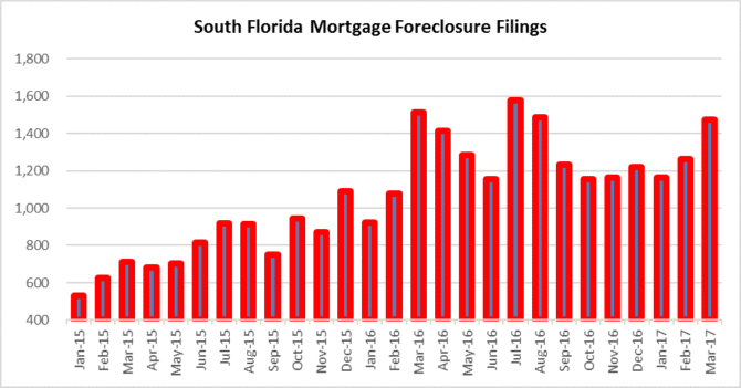 Miami, Fort lauderdale Palm Beach #foreclosures