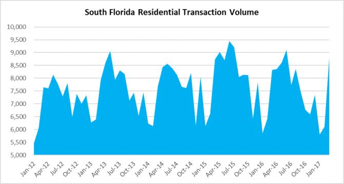 Seasonal pops and drops south florida real estate