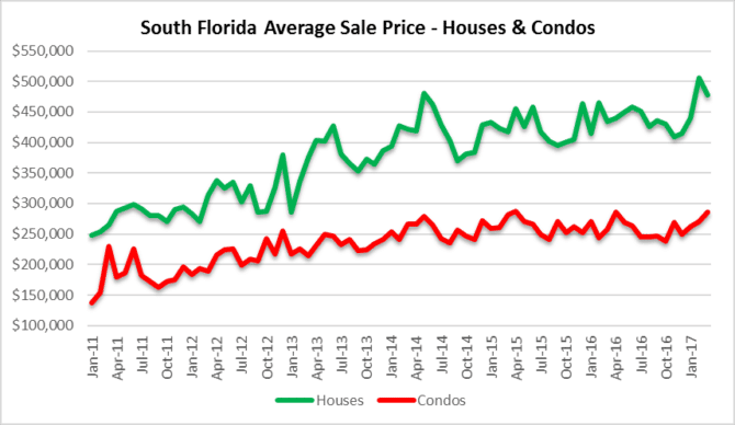 South florida house and condo prices