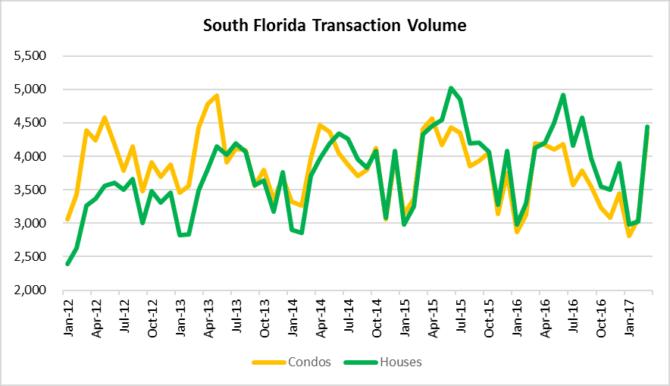 Seasonal pop in South Florida real estate sales