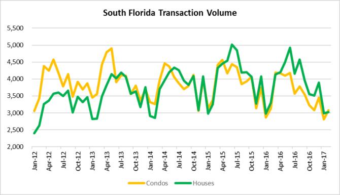 South florida real estate deal volume