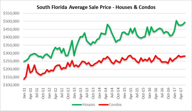 South Florida climbing house prices