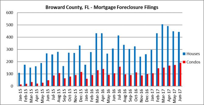 Fort Lauderdale mortgage foreclosure filings