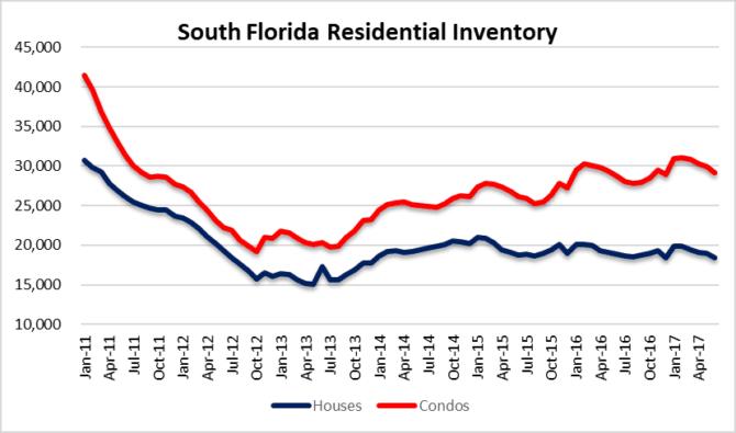 South Florida houses and condos