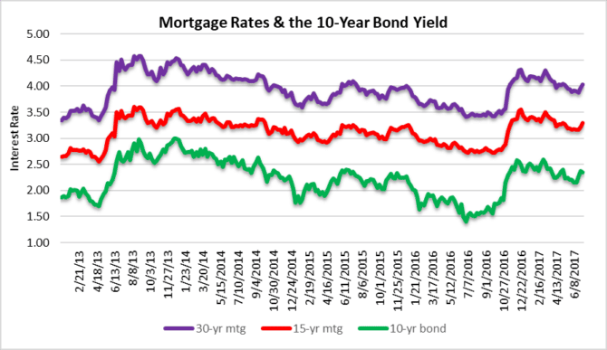 Mortgage rates and bond yields