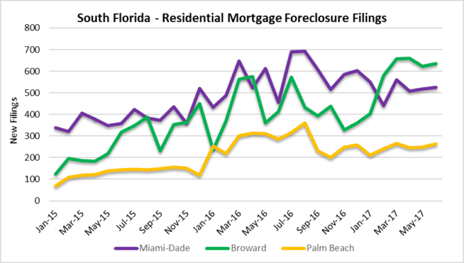 Miami, Fort Lauderdale and palm beach climbing foreclosure activity