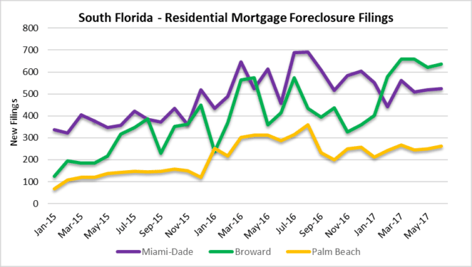 Foreclosures in Miami, Fort Lauderdale, Palm beach
